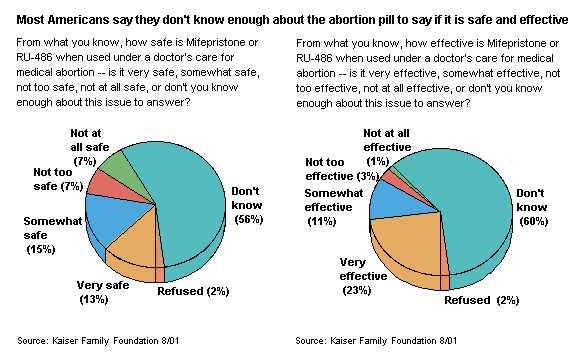 an introduction to the advantages of abortion and ru 486 pill One good reason is the simple fact that early abortion is associated with a lower risk of medical complications compared to later abortion in many settings, however, women face barriers accessing early care, ranging from mandatory waiting periods to difficulty putting the money together to pay for the procedure.