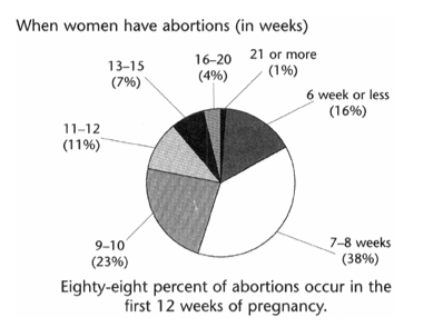 when-women-have-abortions-pie-chart